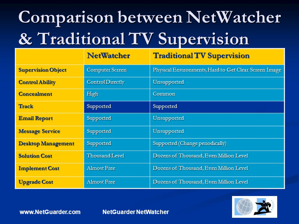 www.NetGuarder.comNetGuarder NetWatcher Comparison between NetWatcher & Traditional TV Supervision NetWatcher Traditional TV Supervision Supervision Object Computer Screen Physical Environments, Hard to Get Clear Screen Image Control Ability Control Directly Unsupported ConcealmentHighCommon TrackSupportedSupported Email Report SupportedUnsupported Message Service SupportedUnsupported Desktop Management Supported Supported (Change periodically) Solution Cost Thousand Level Dozens of Thousand, Even Million Level Implement Cost Almost Free Dozens of Thousand, Even Million Level Upgrade Cost Almost Free Dozens of Thousand, Even Million Level