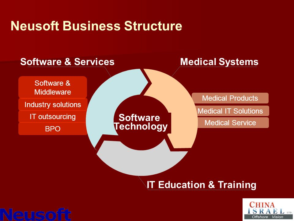 Software Technology Software & ServicesMedical Systems IT Education & Training Software & Middleware Industry solutions IT outsourcing BPO Medical Products Medical IT Solutions Medical Service Neusoft Business Structure