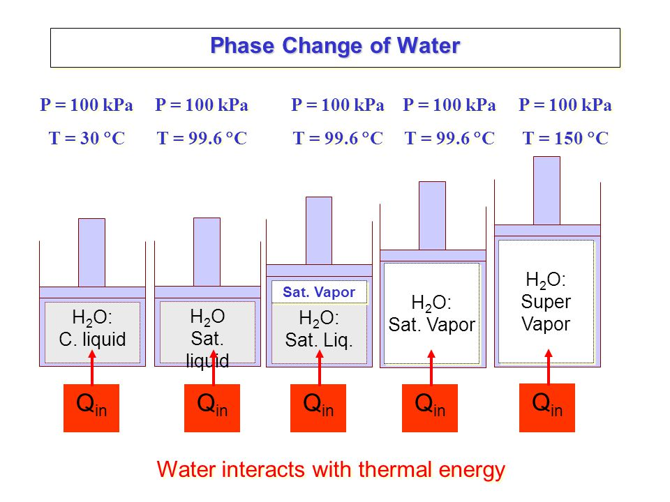 Phase Change of Water 99.6 2 = f@100 kPa T, C 30, m 3 /kg 1 4 = g@100 kPa 3 5 = @100 kPa, 150°C 3 = [ f + x f g ] @100 kPa 1 = f@T1 150 100 kPa 5 Compressed liquid: Good estimation for properties by taking y = y f@T where y can be either, u, h or s.