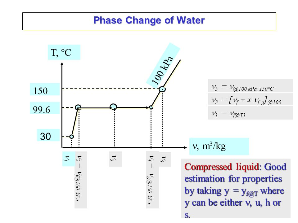 Energy Transfer – Energy of Moving Mass Consider mass flowing through cylinder of length and area A Let the mass flow through for time interval of t, such as 10 seconds Let the mass flow through for time interval of t, such as 10 seconds Let the mass flow with a velocity Let the mass flow with a velocity Since volume is Then volume flow rate is Then volume flow rate is Inlet Exit A A Length, oror Then mass Flow rate Then mass Flow rate