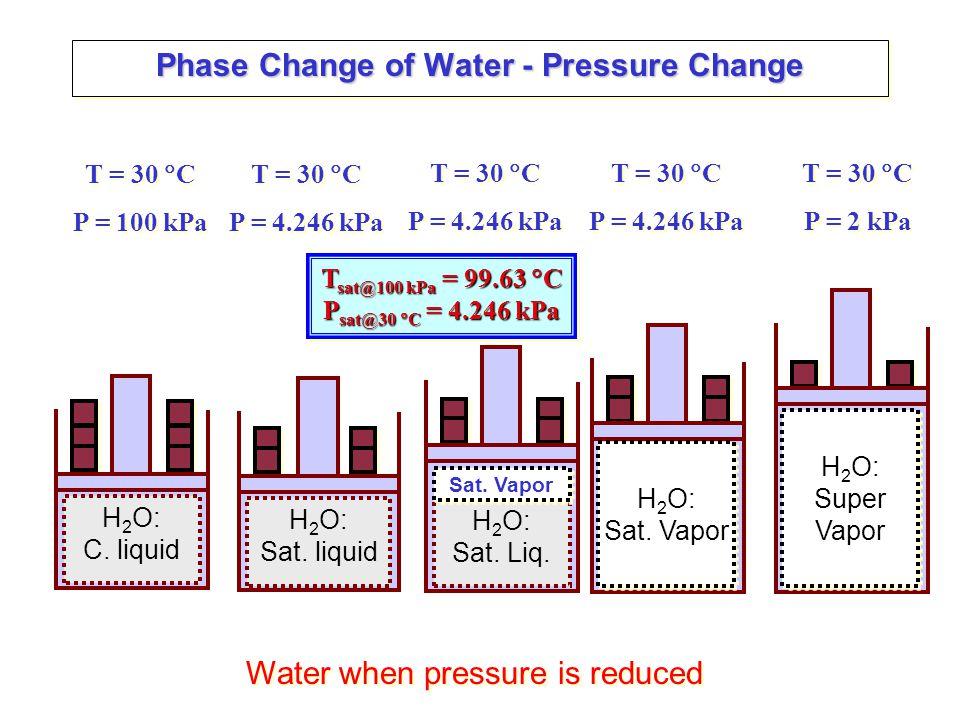 Isobaric Process – Closed System H 2 O: Sat.Liq. Sat.