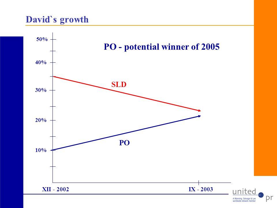 David`s growth 50% 30% 10% 20% 40% PO SLD XII - 2002IX - 2003 PO - potential winner of 2005