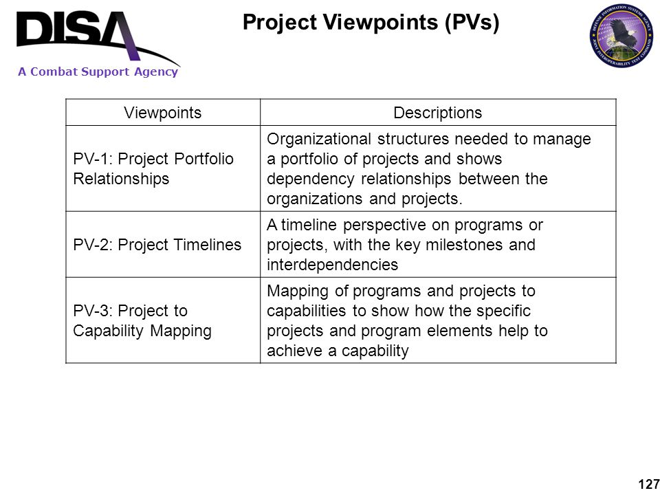 A Combat Support Agency 127 Project Viewpoints (PVs) ViewpointsDescriptions PV-1: Project Portfolio Relationships Organizational structures needed to