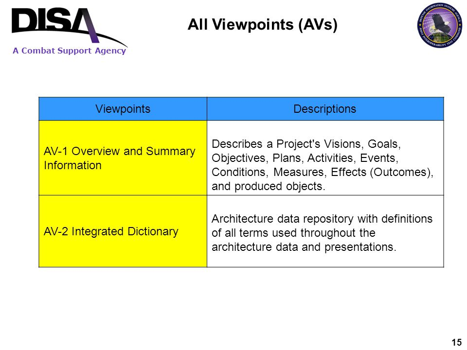 A Combat Support Agency 15 All Viewpoints (AVs) ViewpointsDescriptions AV-1 Overview and Summary Information Describes a Project's Visions, Goals, Obj