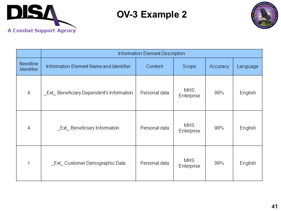 A Combat Support Agency 41 OV-3 Example 2 Information Element Description Needline Identifier Information Element Name and IdentifierContentScopeAccur