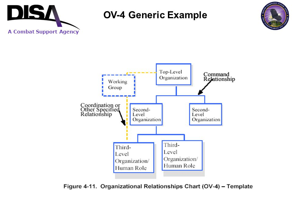 A Combat Support Agency OV-4 Generic Example