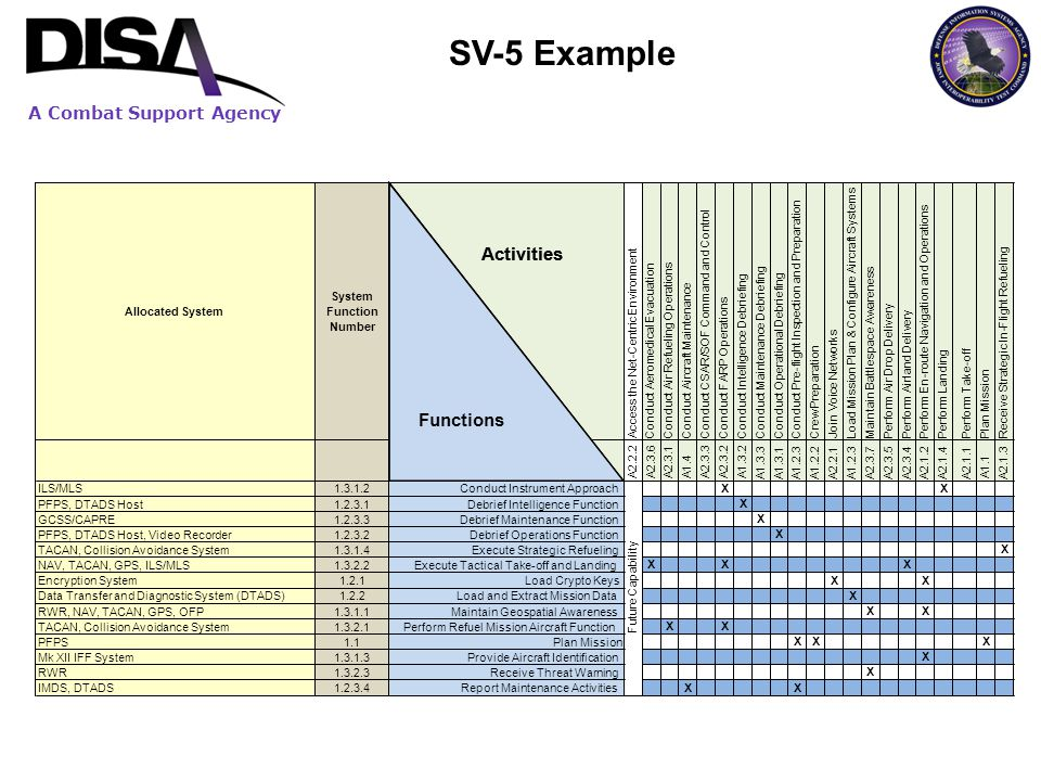 A Combat Support Agency SV-5 Example Allocated System System Function Number Access the Net-Centric Environment Conduct Aeromedical Evacuation Conduct