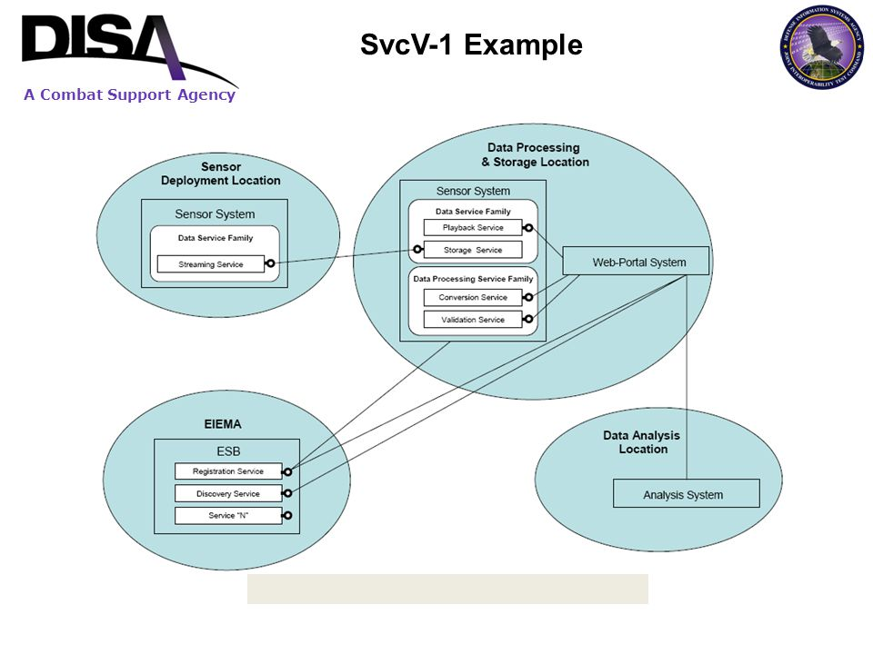A Combat Support Agency SvcV-1 Example