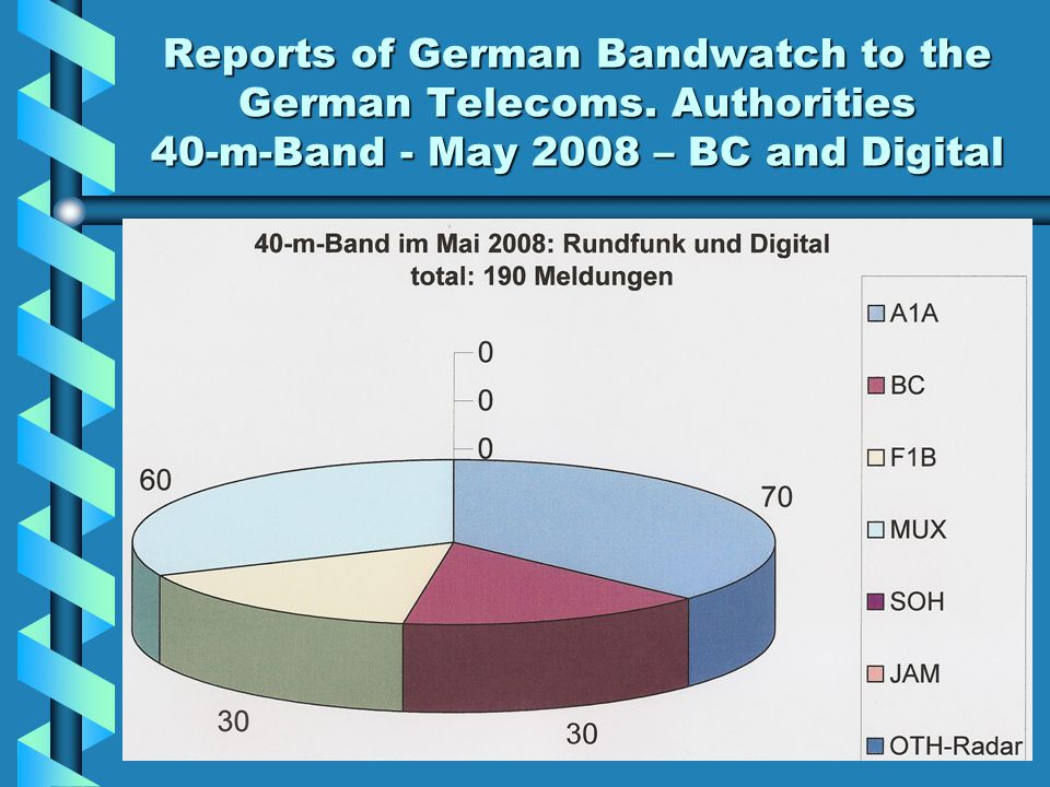 Reports of German Bandwatch to the German Telecoms. Authorities 40-m-Band - May 2008 – BC and Digital