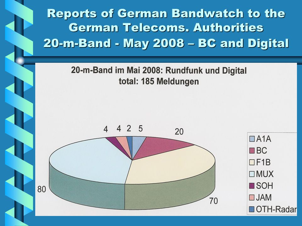 Reports of German Bandwatch to the German Telecoms. Authorities 20-m-Band - May 2008 – BC and Digital