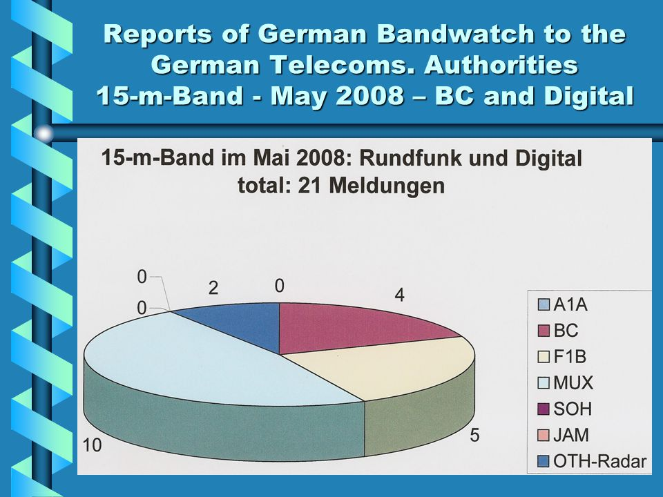 Reports of German Bandwatch to the German Telecoms. Authorities 15-m-Band - May 2008 – BC and Digital