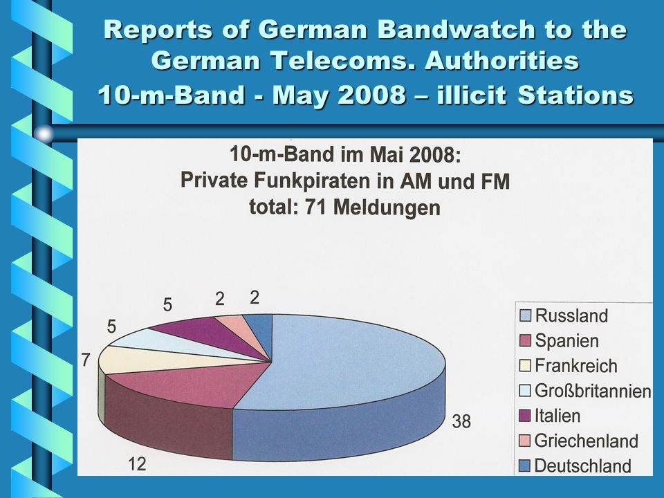Reports of German Bandwatch to the German Telecoms. Authorities 10-m-Band - May 2008 – illicit Stations