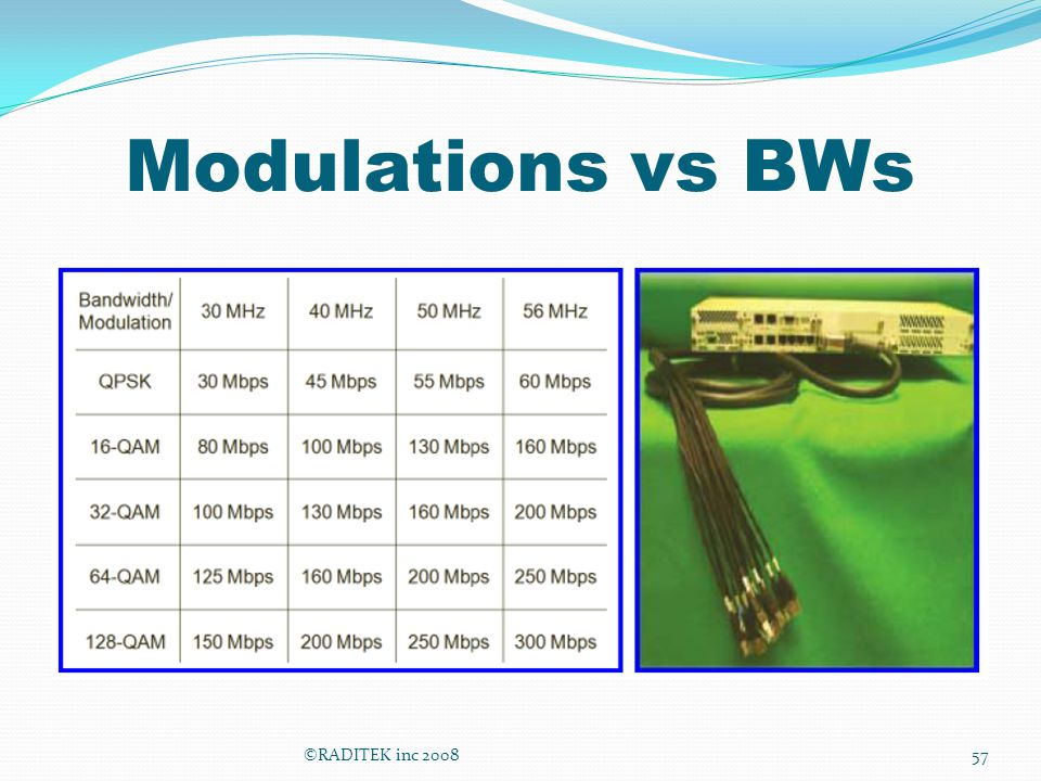 Modulations vs BWs ©RADITEK inc 200857