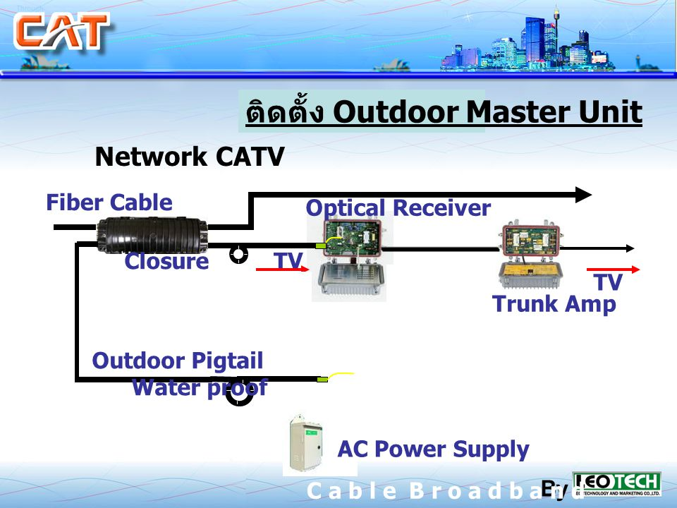 Outdoor Master Unit Network CATV Closure Optical Receiver Trunk Amp AC Power Supply Fiber Cable TV Outdoor Pigtail Water proof By C a b l e B r o a d b a n d