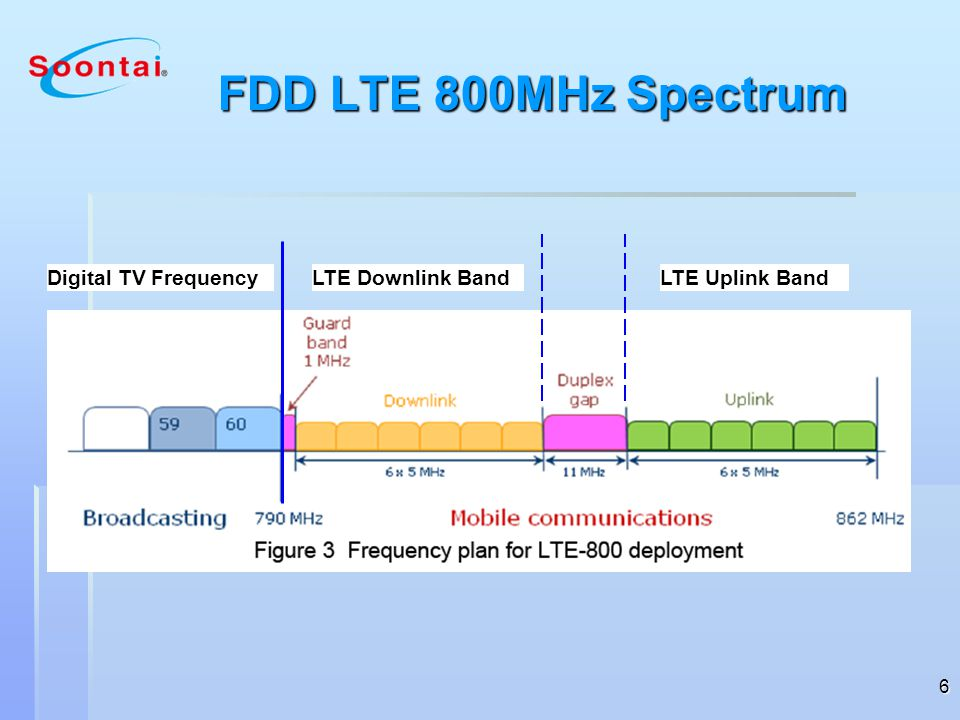 7 LTE-800 Transmission Interferance into DTT LTE Base Station How does LTE interfere with DTT ?