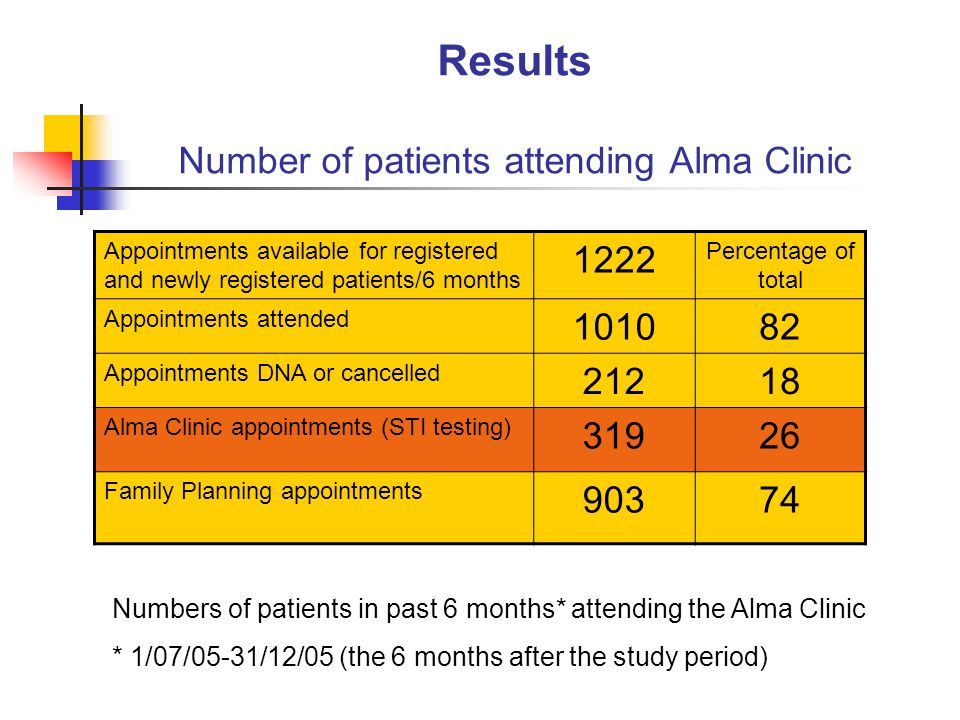 Method Alma Clinic Survey Alma Clinic attendances in first 6 months of operation 1/01 - 30/06/2005 Numbers, age and sex of patients Prospective data collection (STIs) STI tests requested/Positive diagnoses HIV testing Hepatitis B immunisation Percentage of women who attended for STI testing but needed contraceptive advice/help