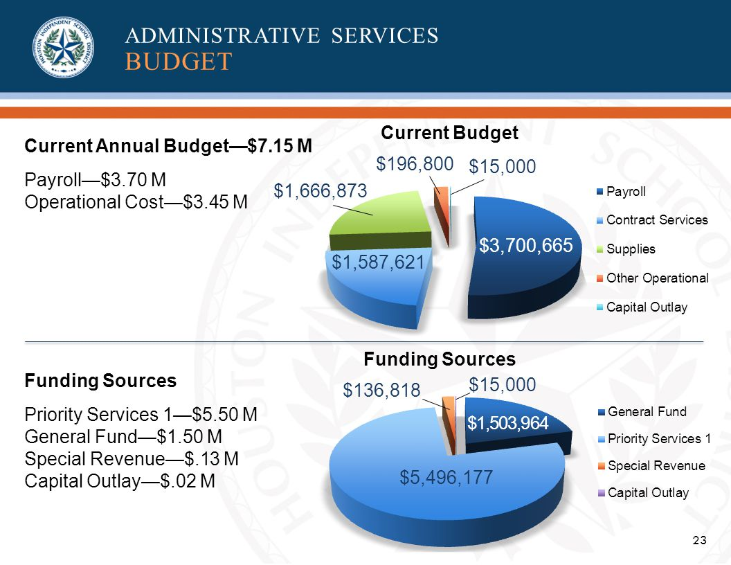 23 Current Annual Budget$7.15 M Payroll$3.70 M Operational Cost$3.45 M Funding Sources Priority Services 1$5.50 M General Fund$1.50 M Special Revenue$.13 M Capital Outlay$.02 M $3,700,665 $1,587,621 $1,666,873 $196,800 $15,000 Funding Sources Current Budget $1,503,964 $5,496,177 $136,818 $15,000 ADMINISTRATIVE SERVICES BUDGET