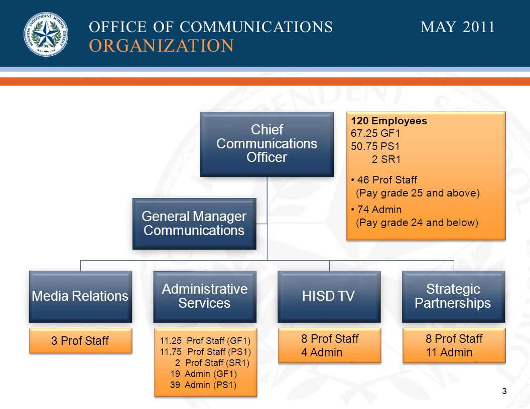 3 Chief Communications Officer Media Relations Administrative Services HISD TV Strategic Partnerships General Manager Communications 120 Employees 67.25 GF1 50.75 PS1 2 SR1 46 Prof Staff (Pay grade 25 and above) 74 Admin (Pay grade 24 and below) 120 Employees 67.25 GF1 50.75 PS1 2 SR1 46 Prof Staff (Pay grade 25 and above) 74 Admin (Pay grade 24 and below) 3 Prof Staff 11.25 Prof Staff (GF1) 11.75 Prof Staff (PS1) 2 Prof Staff (SR1) 19 Admin (GF1) 39 Admin (PS1) 11.25 Prof Staff (GF1) 11.75 Prof Staff (PS1) 2 Prof Staff (SR1) 19 Admin (GF1) 39 Admin (PS1) 8 Prof Staff 4 Admin 8 Prof Staff 4 Admin 8 Prof Staff 11 Admin 8 Prof Staff 11 Admin OFFICE OF COMMUNICATIONS MAY 2011 ORGANIZATION