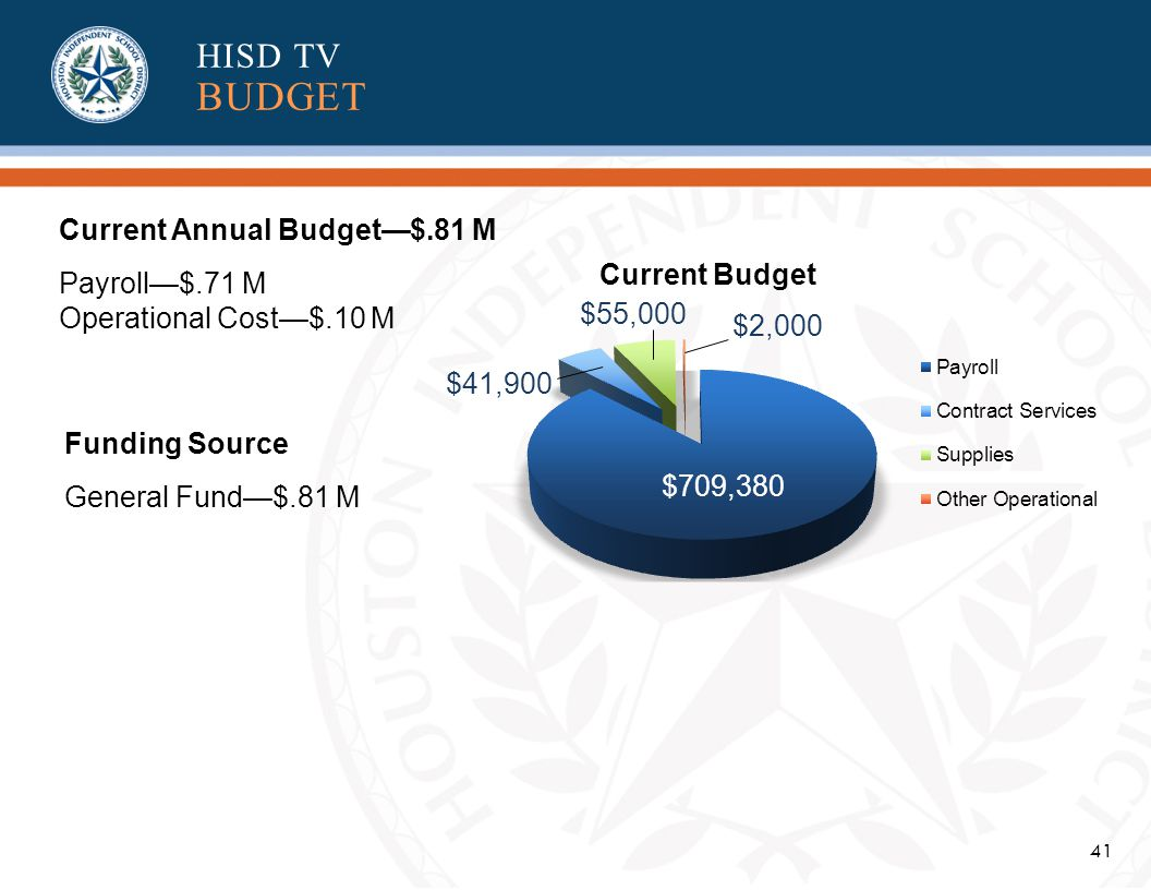 41 $709,380 $41,900 $55,000 $2,000 Current Annual Budget$.81 M Payroll$.71 M Operational Cost$.10 M Current Budget HISD TV BUDGET Funding Source General Fund$.81 M