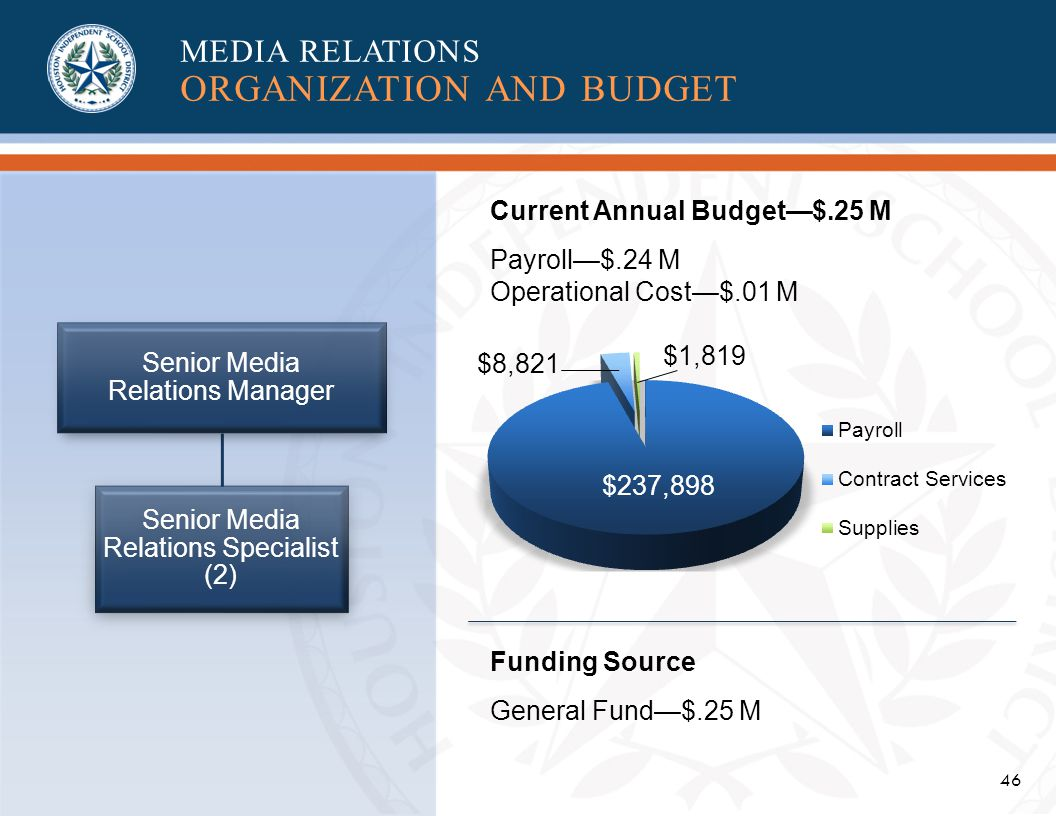 46 Senior Media Relations Manager Senior Media Relations Specialist (2) $8,821 $237,898 Current Annual Budget$.25 M Payroll$.24 M Operational Cost$.01 M Funding Source General Fund$.25 M MEDIA RELATIONS ORGANIZATION AND BUDGET