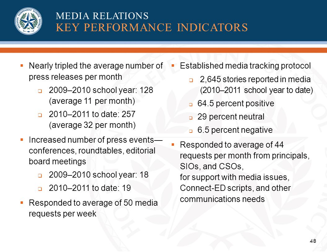 48 Nearly tripled the average number of press releases per month 2009–2010 school year: 128 (average 11 per month) 2010–2011 to date: 257 (average 32 per month) Increased number of press events conferences, roundtables, editorial board meetings 2009–2010 school year: 18 2010–2011 to date: 19 Responded to average of 50 media requests per week Established media tracking protocol 2,645 stories reported in media (2010–2011 school year to date) 64.5 percent positive 29 percent neutral 6.5 percent negative Responded to average of 44 requests per month from principals, SIOs, and CSOs, for support with media issues, Connect-ED scripts, and other communications needs MEDIA RELATIONS KEY PERFORMANCE INDICATORS