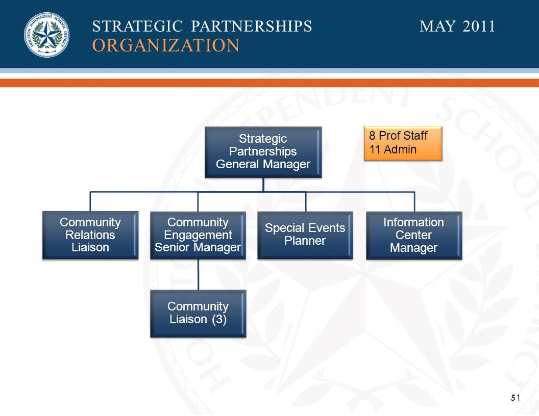 51 Strategic Partnerships General Manager Special Events Planner Community Relations Liaison Community Engagement Senior Manager Community Liaison (3) Information Center Manager 8 Prof Staff 11 Admin 8 Prof Staff 11 Admin STRATEGIC PARTNERSHIPSMAY 2011 ORGANIZATION