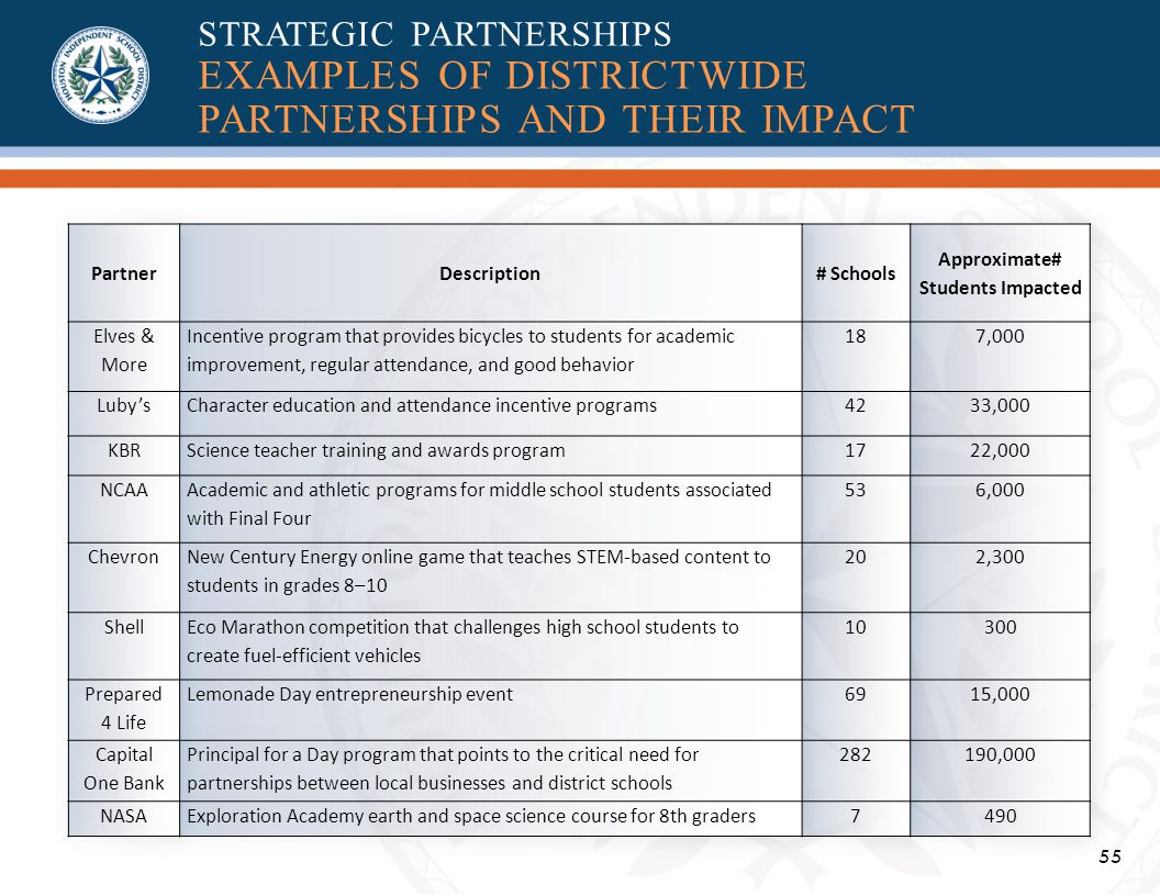 55 STRATEGIC PARTNERSHIPS EXAMPLES OF DISTRICTWIDE PARTNERSHIPS AND THEIR IMPACT