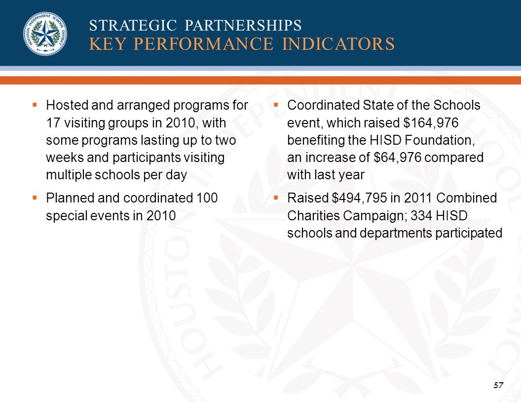 57 Hosted and arranged programs for 17 visiting groups in 2010, with some programs lasting up to two weeks and participants visiting multiple schools per day Planned and coordinated 100 special events in 2010 Coordinated State of the Schools event, which raised $164,976 benefiting the HISD Foundation, an increase of $64,976 compared with last year Raised $494,795 in 2011 Combined Charities Campaign; 334 HISD schools and departments participated STRATEGIC PARTNERSHIPS KEY PERFORMANCE INDICATORS