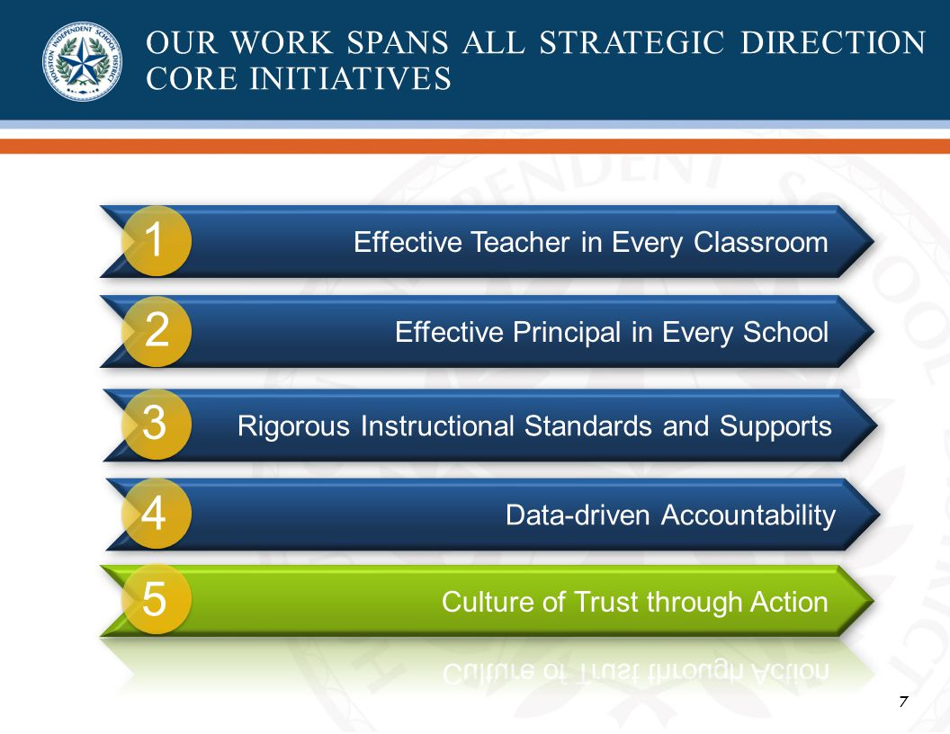 7 OUR WORK SPANS ALL STRATEGIC DIRECTION CORE INITIATIVES Effective Teacher in Every Classroom Effective Principal in Every School Rigorous Instructional Standards and Supports Data-driven Accountability 1 2 3 4 5