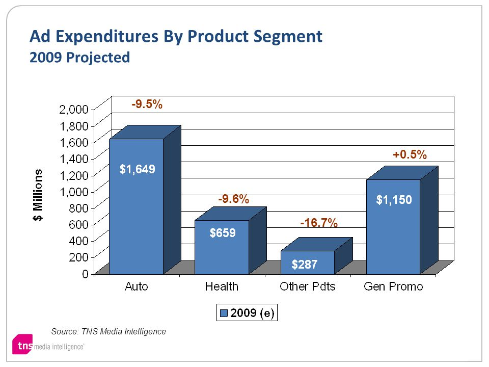 Ad Expenditures By Product Segment 2009 Projected Source: TNS Media Intelligence -16.7% -9.6% +0.5% -9.5%
