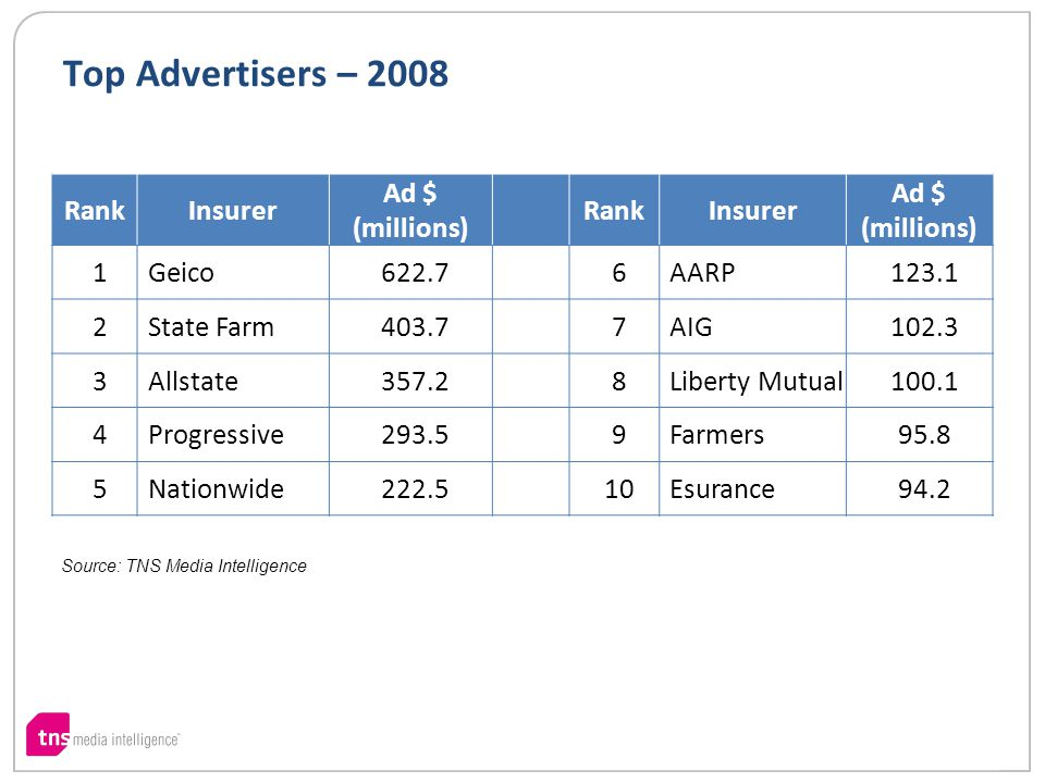 Top Advertisers – 2008 RankInsurer Ad $ (millions) RankInsurer Ad $ (millions) 1Geico622.76AARP123.1 2State Farm403.77AIG102.3 3Allstate357.28Liberty Mutual100.1 4Progressive293.59Farmers95.8 5Nationwide222.510Esurance94.2 Source: TNS Media Intelligence