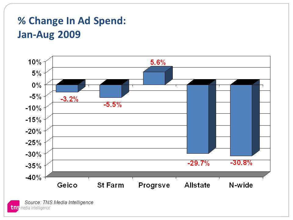 % Change In Ad Spend: Jan-Aug 2009 Source: TNS Media Intelligence