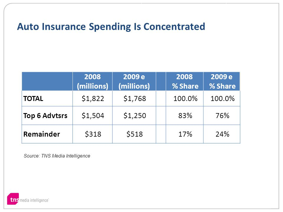 Auto Insurance Spending Is Concentrated 2008 (millions) 2009 e (millions) 2008 % Share 2009 e % Share TOTAL$1,822$1,768100.0% Top 6 Advtsrs$1,504$1,25083%76% Remainder$318$51817%24% Source: TNS Media Intelligence