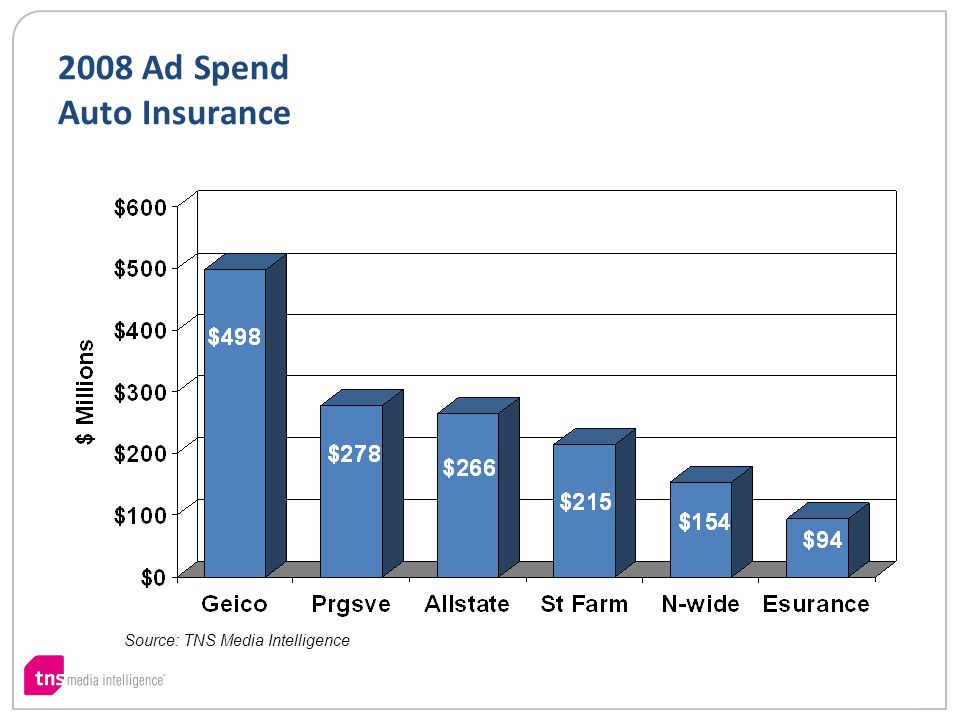 2008 Ad Spend Auto Insurance Source: TNS Media Intelligence