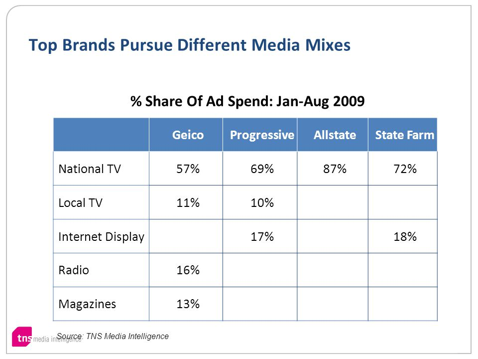 Top Brands Pursue Different Media Mixes % Share Of Ad Spend: Jan-Aug 2009 GeicoProgressiveAllstateState Farm National TV57%69%87%72% Local TV11%10% Internet Display17%18% Radio16% Magazines13% Source: TNS Media Intelligence