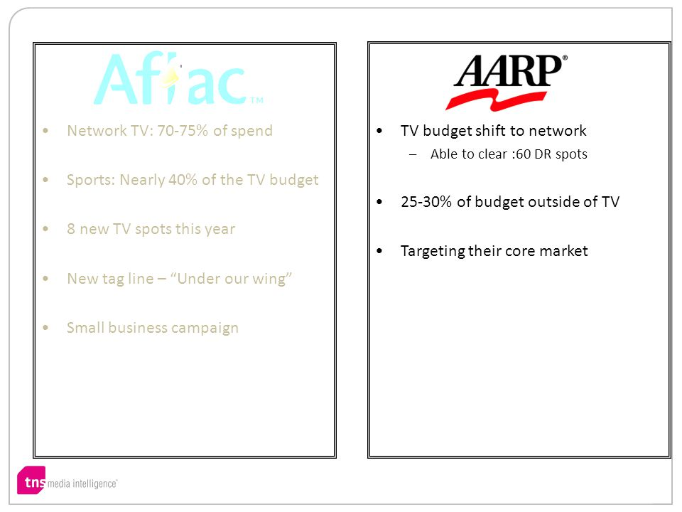 Network TV: 70-75% of spend Sports: Nearly 40% of the TV budget 8 new TV spots this year New tag line – Under our wing Small business campaign TV budget shift to network –Able to clear :60 DR spots 25-30% of budget outside of TV Targeting their core market