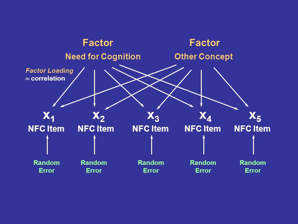 Factor Need for Cognition x1x1 NFC Item Factor Other Concept x2x2 NFC Item x3x3 x4x4 x5x5 Factor Loading correlation Random Error Random Error Random Error Random Error Random Error
