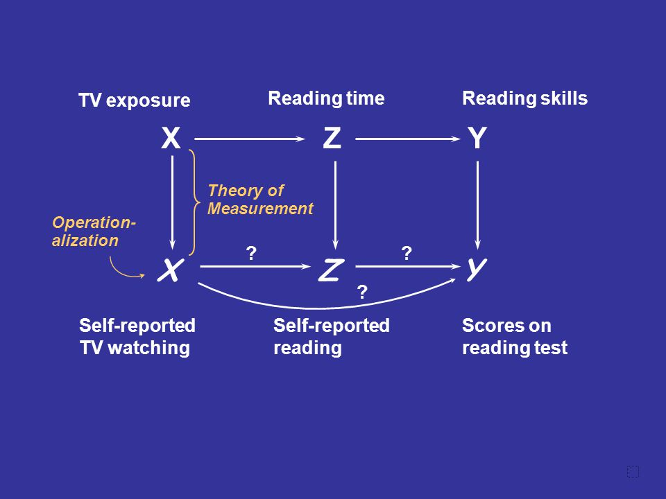 X TV exposure Z Reading time Y Reading skills X Self-reported TV watching Z Self-reported reading Y Scores on reading test ?? ? Operation- alization T