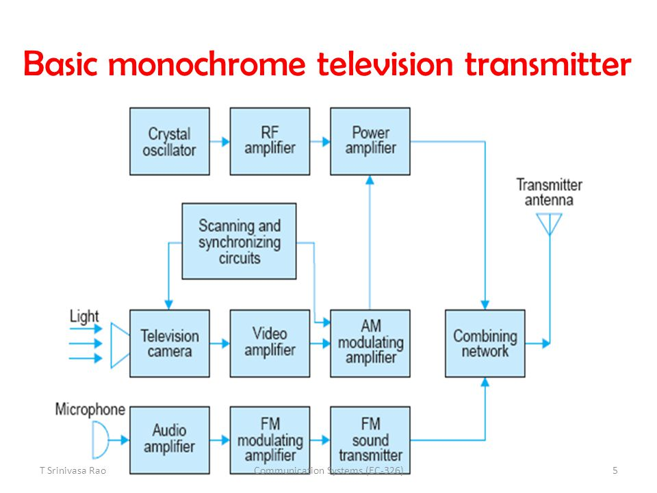 Basic monochrome television receiver T Srinivasa Rao6Communication Systems (EC-326)