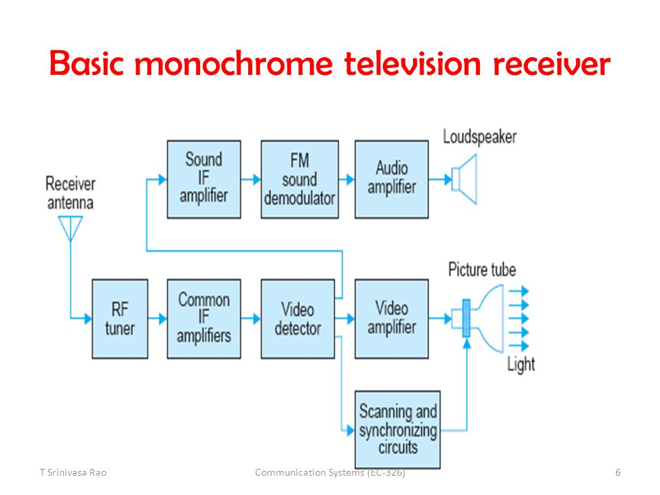 Simplified cross-sectional view of a Vidicon TV camera tube T Srinivasa Rao7Communication Systems (EC-326)