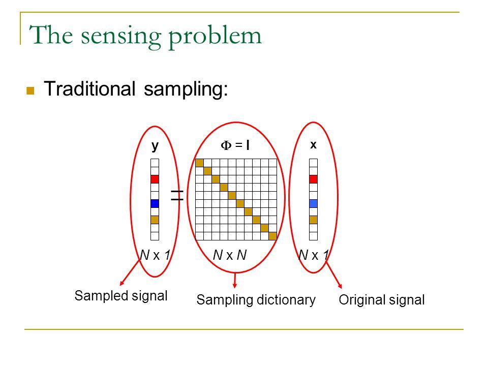 The sensing problem Traditional sampling: Original signal Sampled signal Sampling dictionary N x 1 y N x NN x 1 = I x