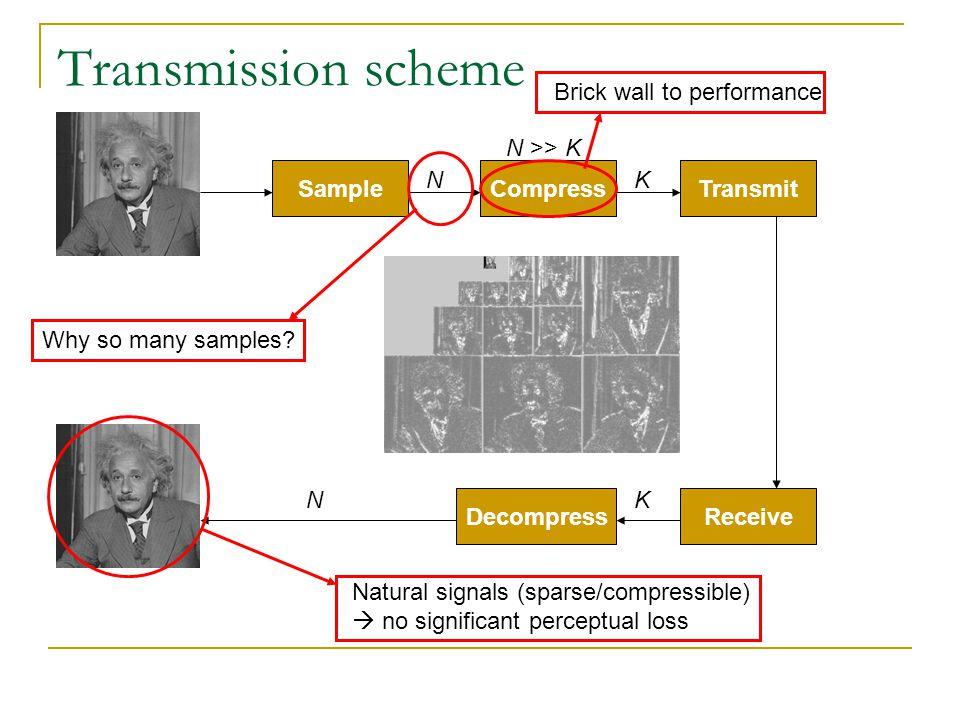 Transmission scheme Sample Receive Compress Decompress NK N >> K Transmit KN Why so many samples? Natural signals (sparse/compressible) no significant