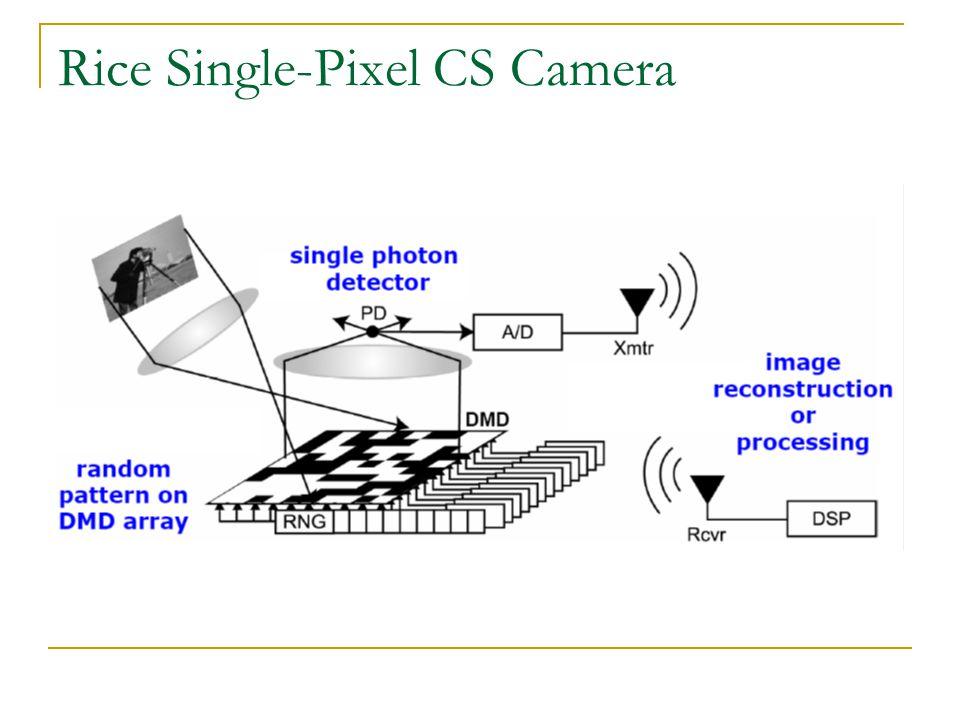 Rice Single-Pixel CS Camera