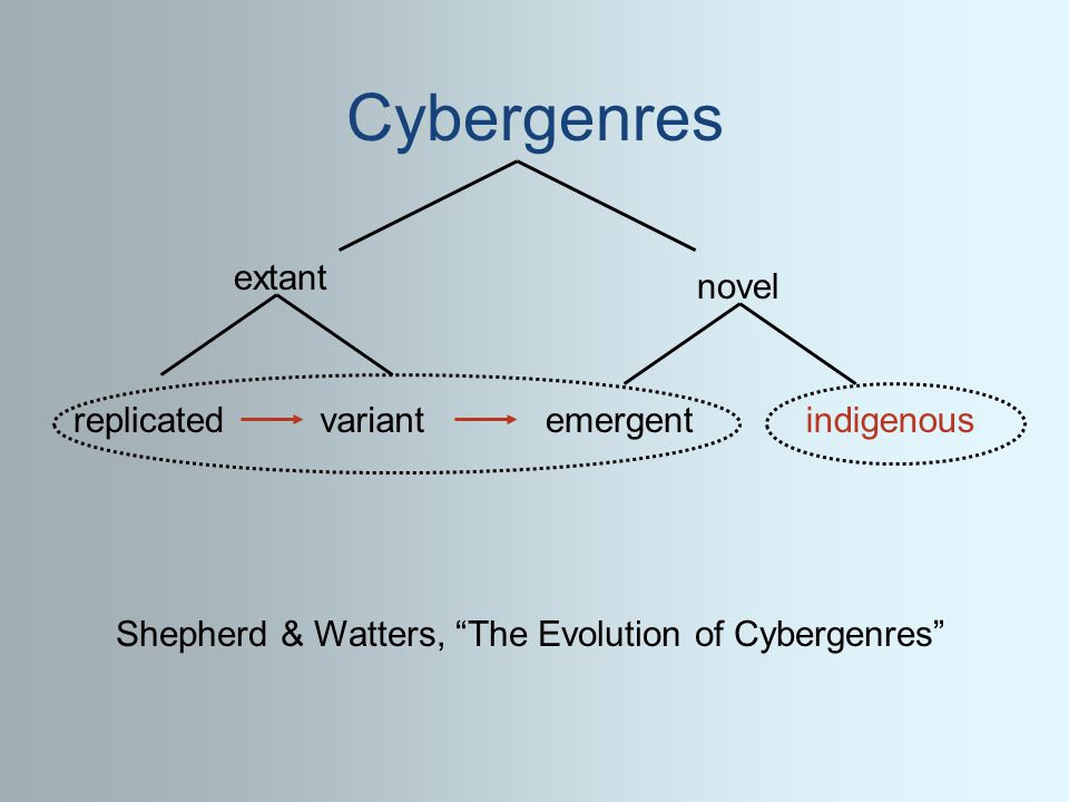 Cybergenres extant novel replicatedvariantemergentindigenous Shepherd & Watters, The Evolution of Cybergenres