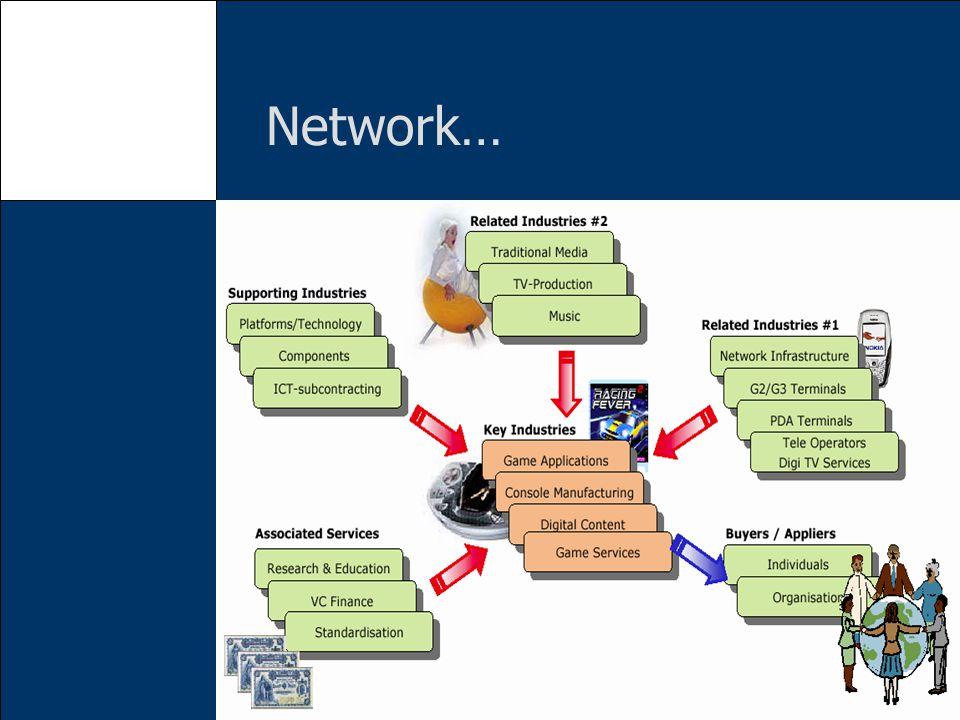 Network…