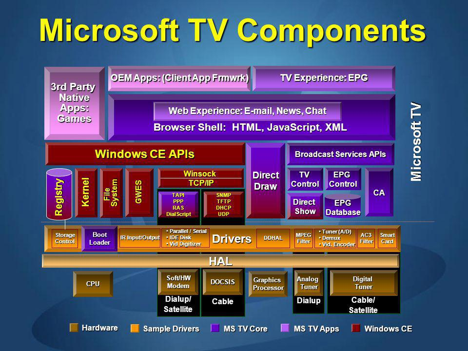 Dialup Cable/Satellite Dialup/Satellite Cable Windows CE APIs Browser Shell: HTML, JavaScript, XML Microsoft TV Components TV Experience: EPG CPU WinsockTCP/IP DOCSISSoft/HWModem SNMPTFTPDHCPUDPTAPIPPPRASDialScript AnalogTunerDigitalTuner GraphicsProcessor EPGControl Microsoft TV OEM Apps: (Client App Frmwrk) 3rd Party NativeApps:Games HAL Drivers Drivers DDHAL AC3FilterMPEGFilter SmartCard StorageControl IR Input/Output Tuner (A/D) Tuner (A/D) Demux Demux Vid.