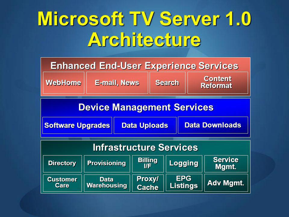 Microsoft TV Server 1.0 Architecture ContentReformat Device Management Services Enhanced End-User Experience Services WebHome E-mail, News ProvisioningServiceMgmt.
