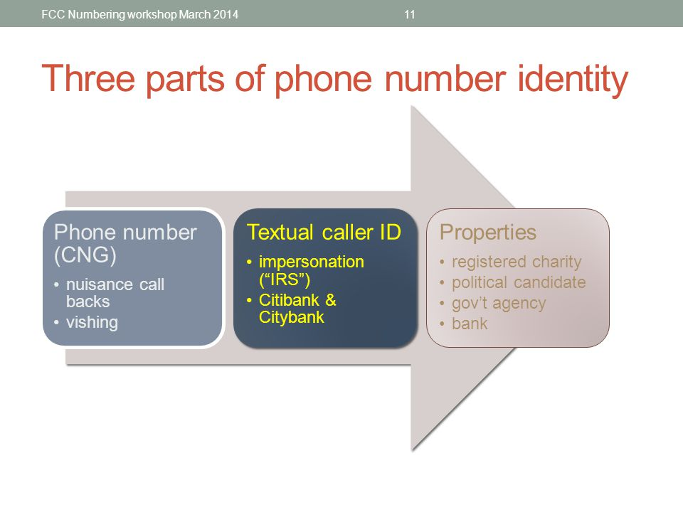 Three parts of phone number identity FCC Numbering workshop March 2014 Phone number (CNG) nuisance call backs vishing Textual caller ID impersonation