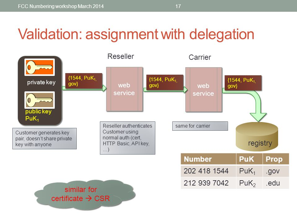 Validation: assignment with delegation FCC Numbering workshop March 201417 public key PuK 1 private key web service web service web service web servic
