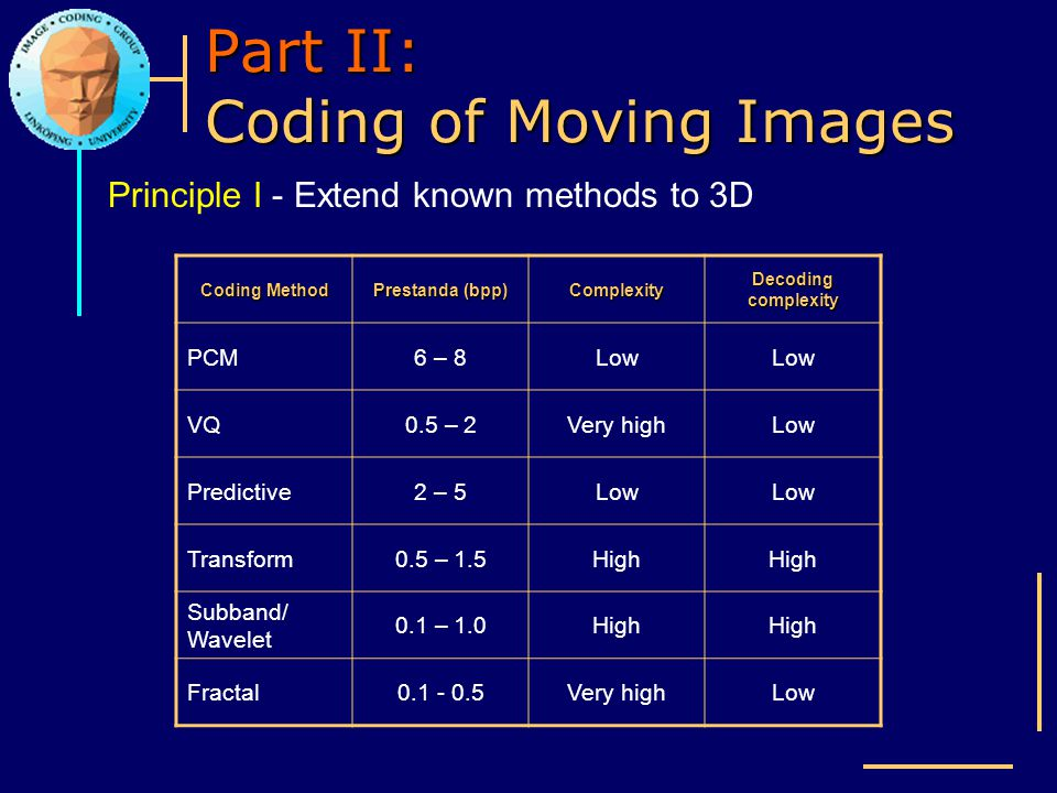 Part II: Coding of Moving Images Principle I - Extend known methods to 3D Coding Method Prestanda (bpp) Complexity Decoding complexity PCM6 – 8Low VQ0